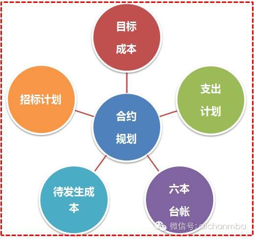 万达城市综合体合约规划解读及编制