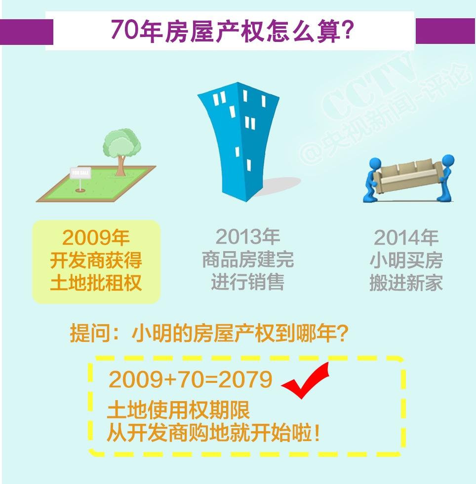 房屋产权70年怎么算?