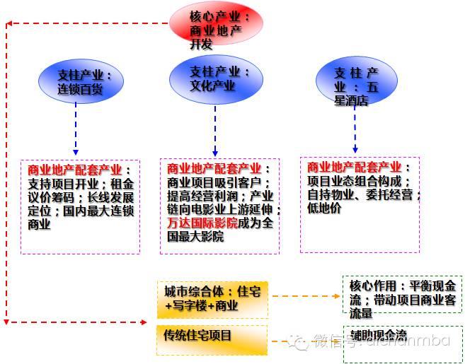 万达的业务结构
