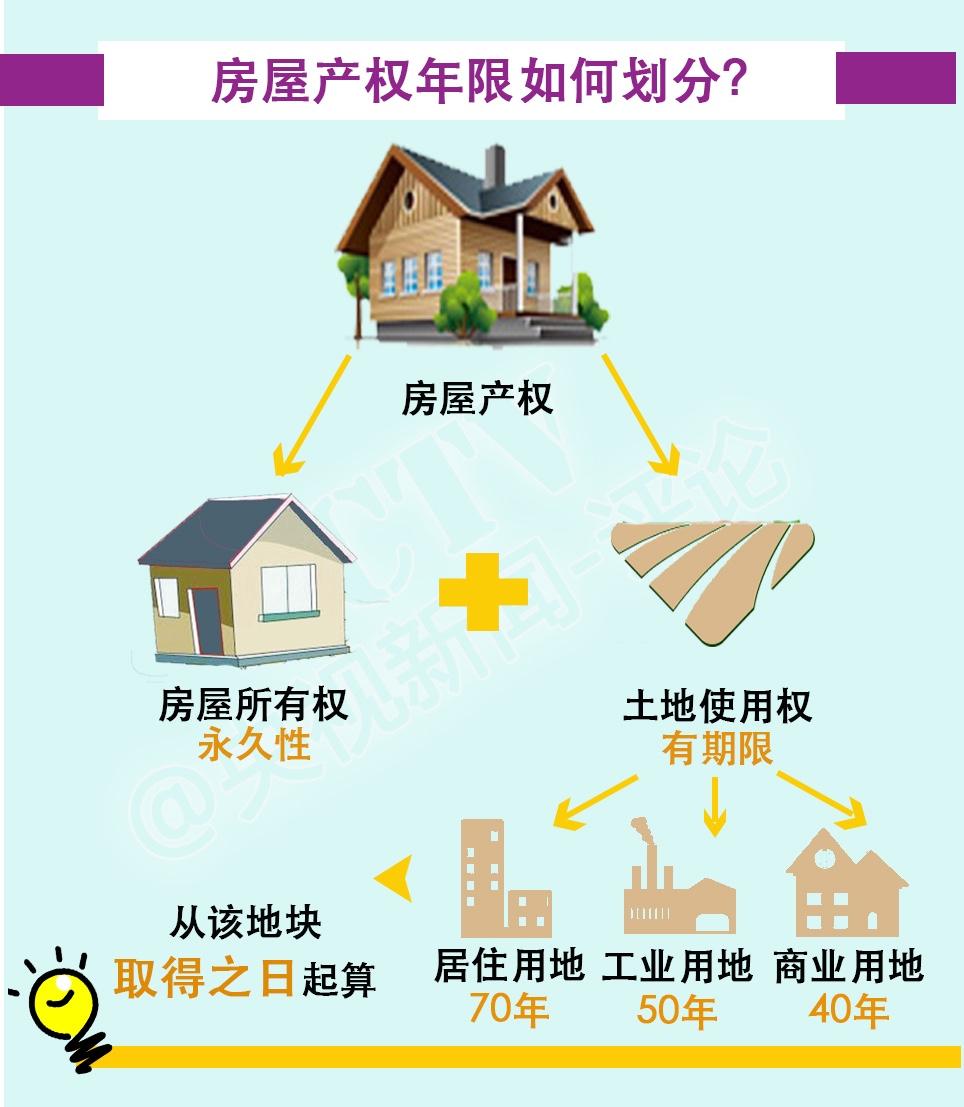 房屋70年产权,意味着什么?