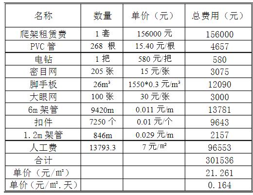 爬升式脚手架成本分析表