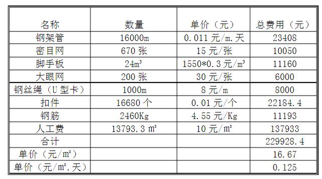 悬挑脚手架(型钢自有)成本分析表
