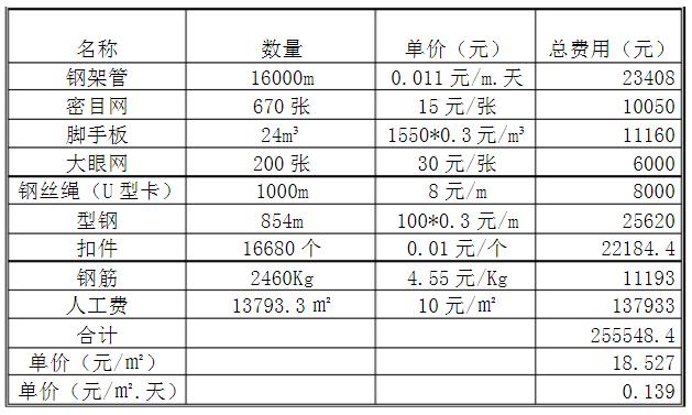 悬挑脚手架(型钢按0.3折旧)成本分析表