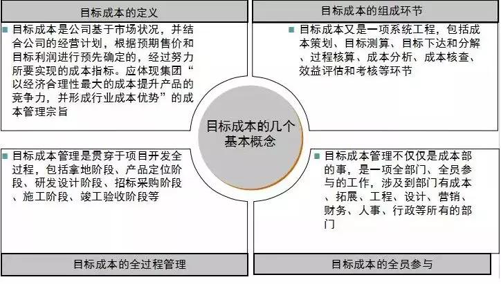 旭辉|基于目标成本的项目管控