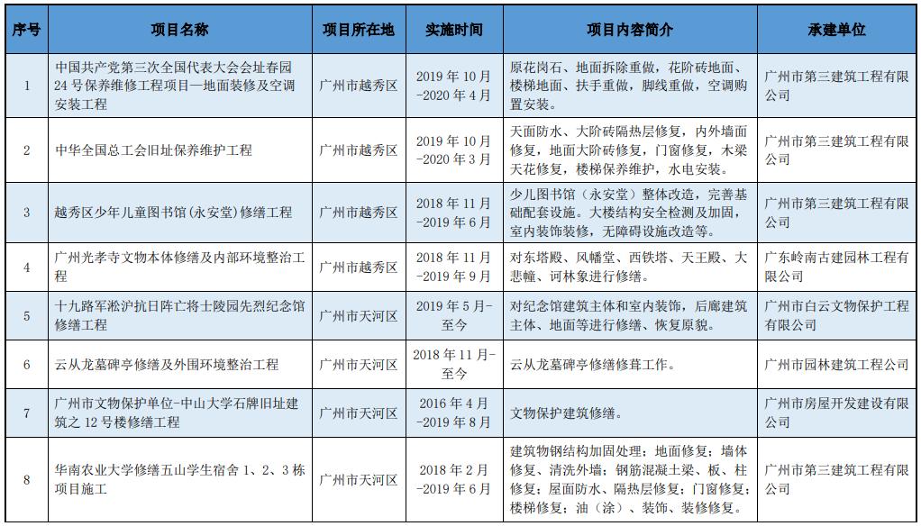 【广东省】关于发布《广东省传统建筑工程劳务市场用工价格分析报告(2019年度)》的通知
